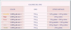 tabla del oro de colores